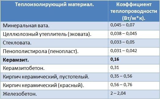 Сравнение термоизоляции для подполья