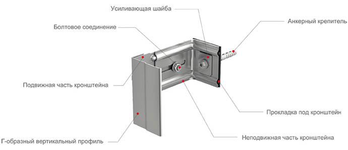 Строение L-образного крепежа