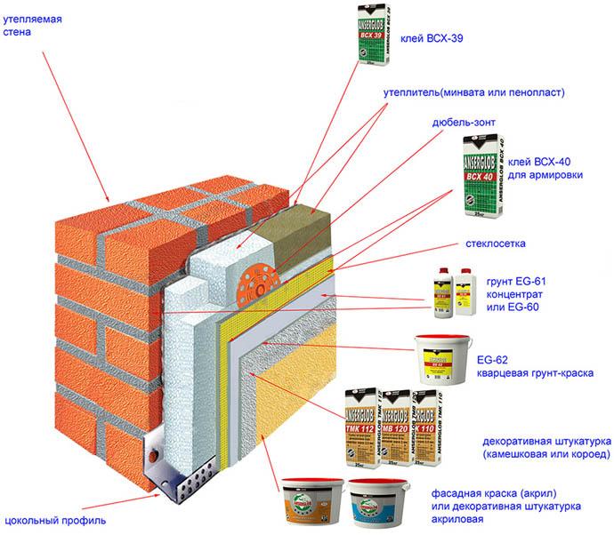 Стройматериалы для отделки стен
