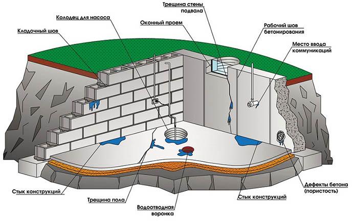 Сфера применения гидроизоляции