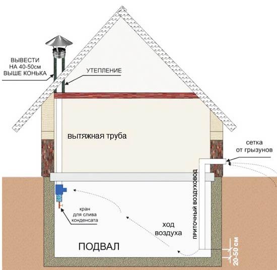 Схема вентиляции подвала и погреба