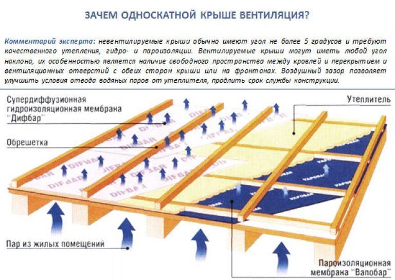 Потолок и односкатная крыша своими руками 72