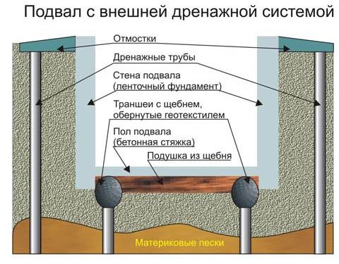 Схема внешнего дренажа