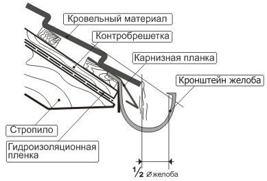 Схема водоотвода