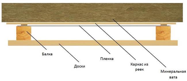 Схема деревянного потолка