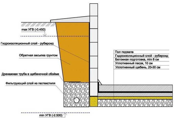 Схема изоляции рубероидом