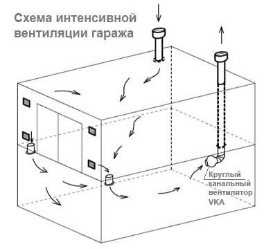 Схема интенсивной вентиляции подвала