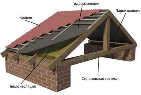 Схема крыши частного дома