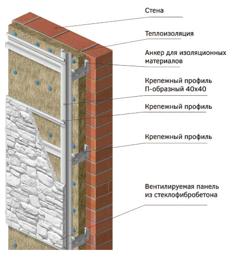 Схема монтажа СФБ на фасад дома