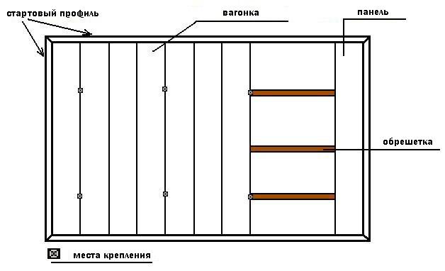 Схема монтажа вагонки
