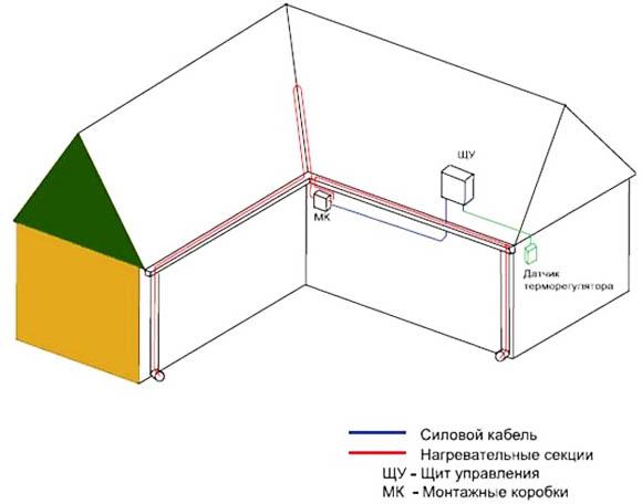Схема монтажа обогрева