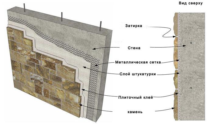 Схема монтажа декоративных плит под камень
