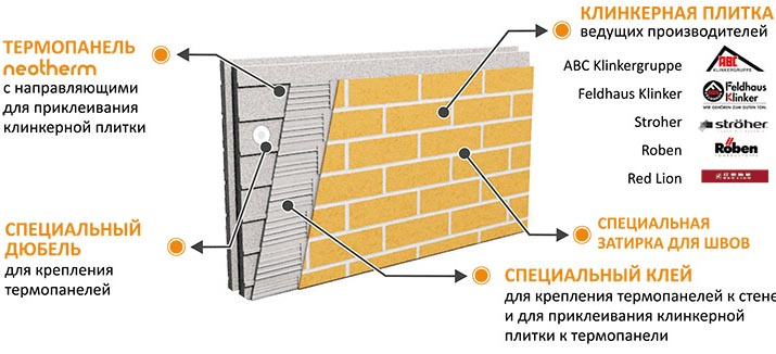 Схема монтажа термопанели