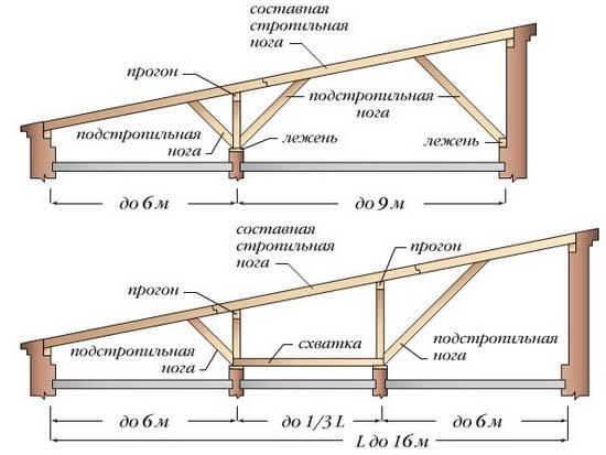 Схема односкатной конструкции