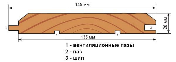 Схема панели из древесины