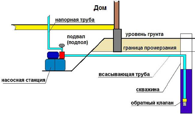 Схема размещения насосной станции в подвале