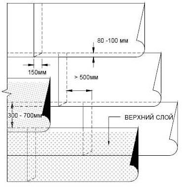 Схема размещения рулонов