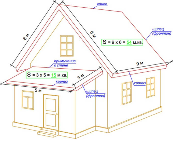 Схема расчета площади