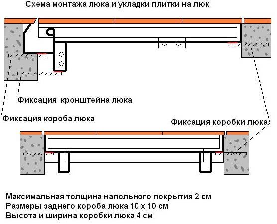 Схема самодельного люка