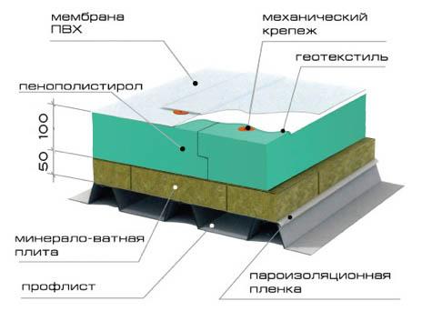 Схема укладки ПВХ-пленки