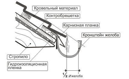 Схема установки желоба