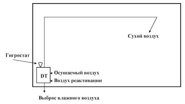 Схема установки осушителя