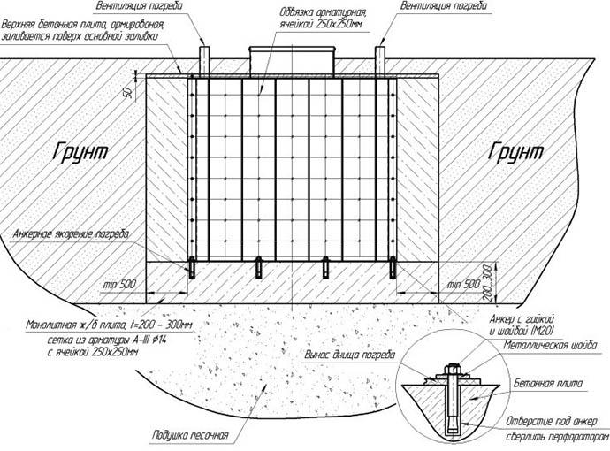 Схема установки погреба своими руками