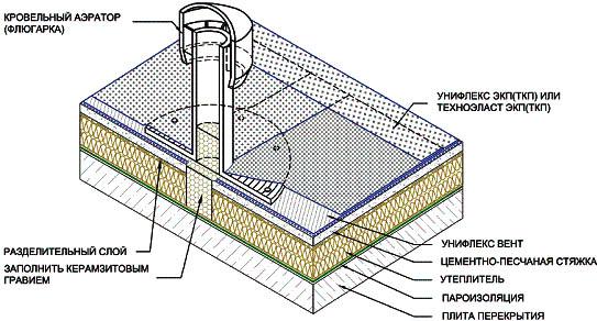 Схема установки флюгарки