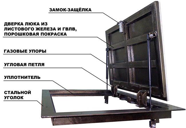 Схема устройства люка