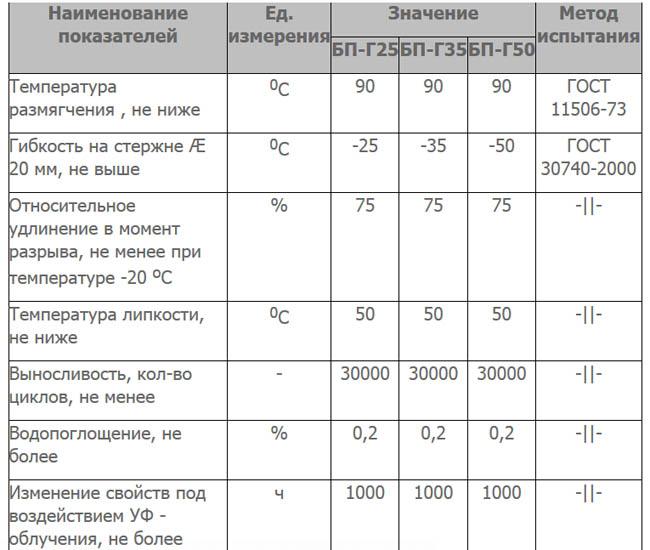 Технические параметры герметика