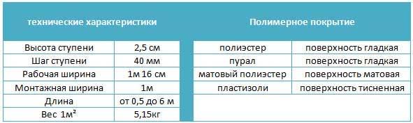 Технические параметры металлочерепицы