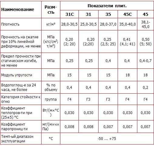 Технические параметры Penoplex