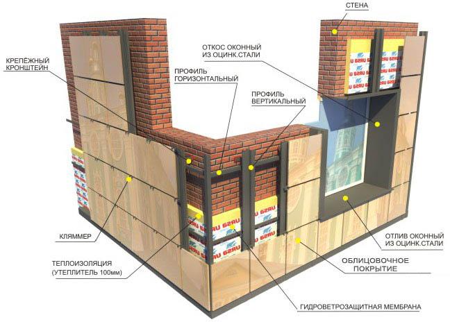 Технология облицовки стен