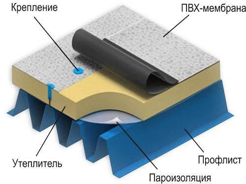 Укладка мембраны