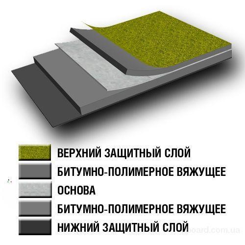 Устройство изоляции крыши