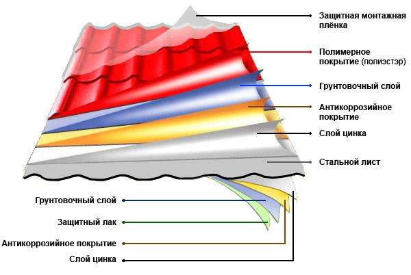 Устройство металлочерепицы