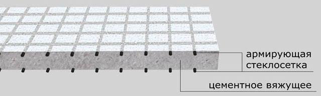 Устройство панелей из стеклофибробетона