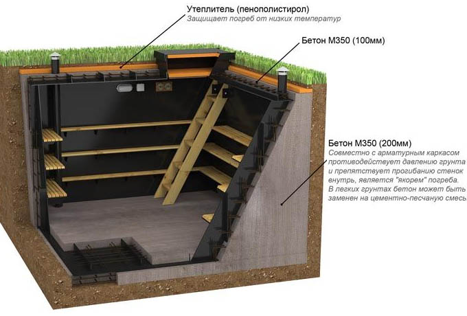 Устройство подполья под землей