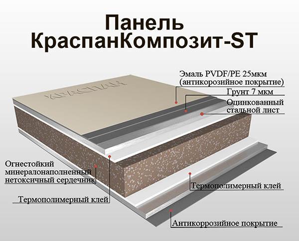 Устройство стальной панели