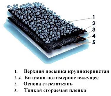 Устройство стеклоизола