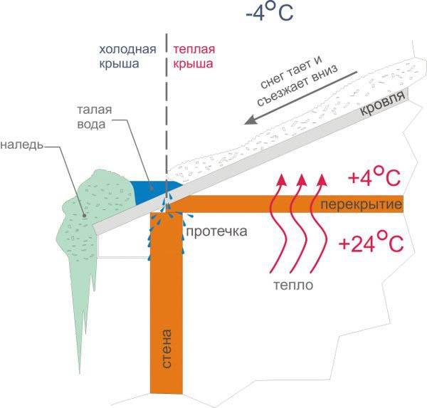 Чем опасен снег и лед на крышах
