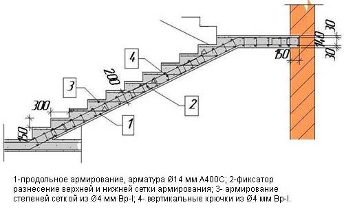 Чертеж лестницы из бетона