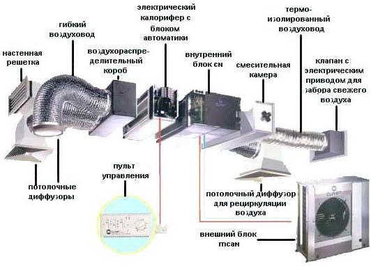 Элементы вентиляционной системы