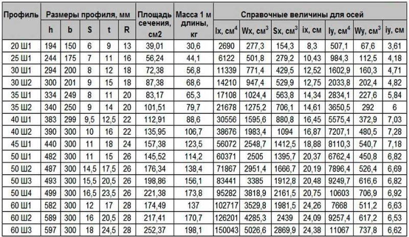 балка двутавровая размеры и вес таблица