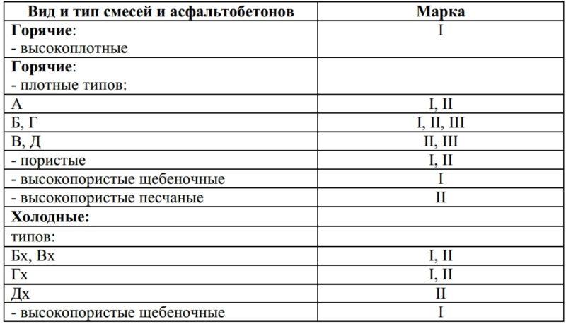 состав асфальта для дорожного покрытия
