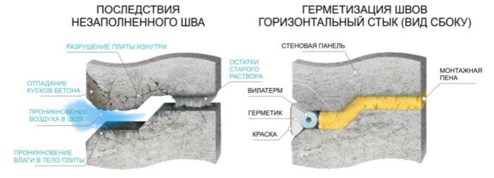 технология герметизации швов