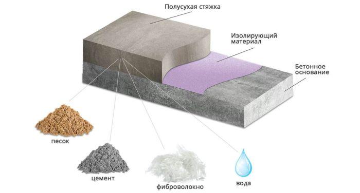 полусухая стяжка состав и слои