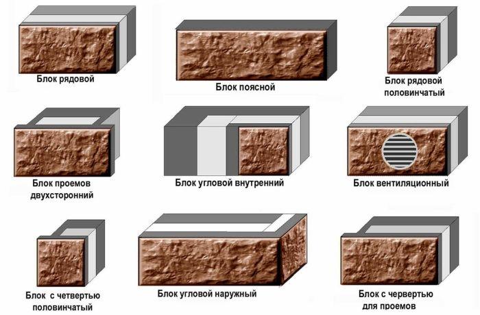 теплоблоки для строительства дома виды по форме