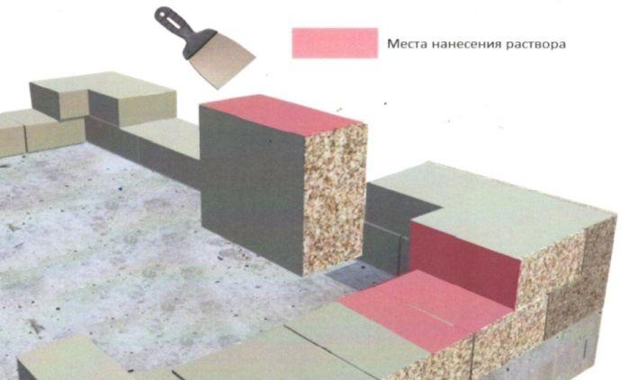 как укладывать многослойные блоки