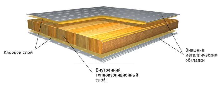 строение сэндвич панелей